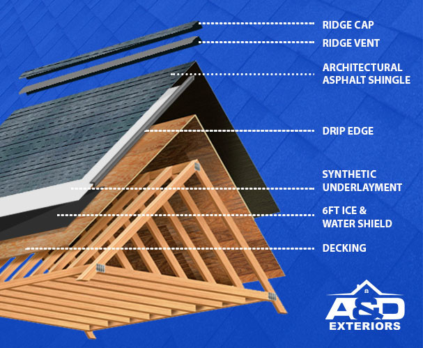 Layers of roofing project A&D Exteriors