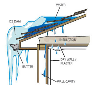 Ice Dams Icicles Roof Leak