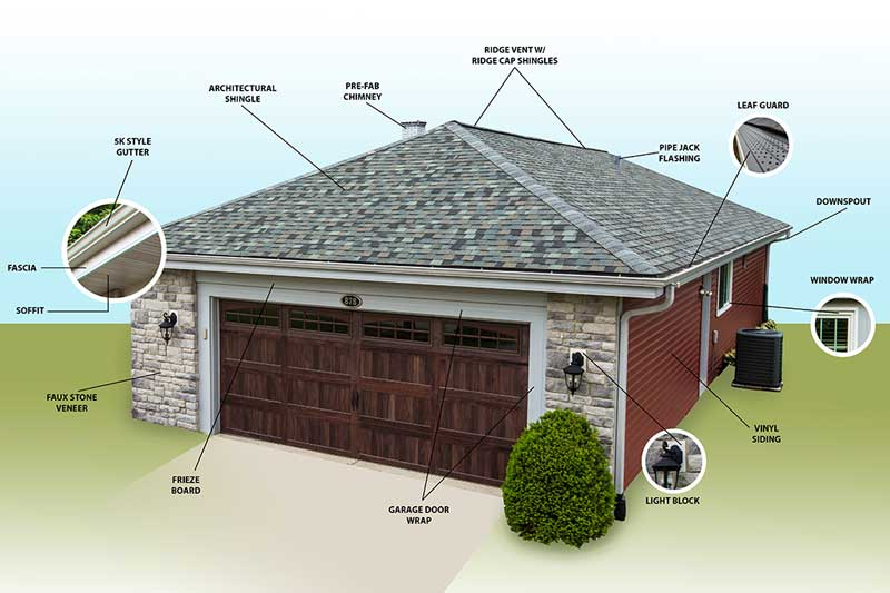 The Parts Of Your Home S Exterior